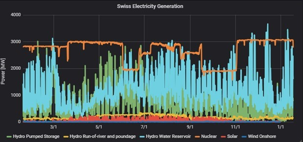 Swiss Electricity Generation