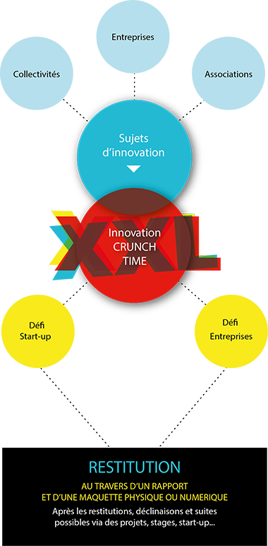 Innovation Crunch Time